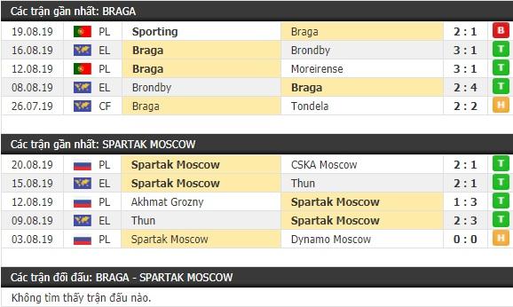 Thành tích và kết quả đối đầu Braga vs Spartak Moscow