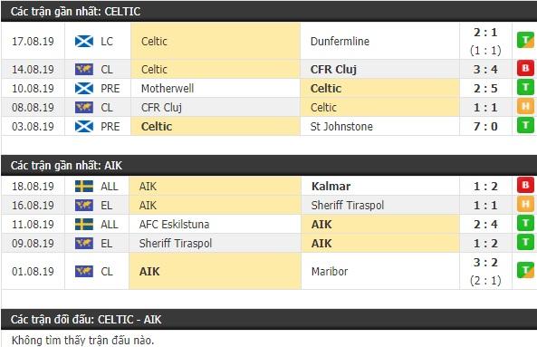 Thành tích và kết quả đối đầu Celtic vs AIK Solna
