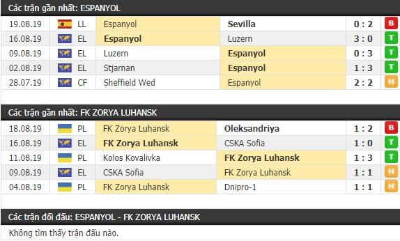 Thành tích và kết quả đối đầu Espanyol vs Zorya Luhansk