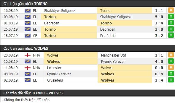 Thành tích và kết quả đối đầu Torino vs Wolves