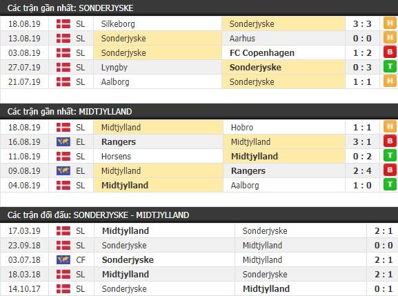 Thành tích và kết quả đối đầu Sonderjyske vs Midtjylland