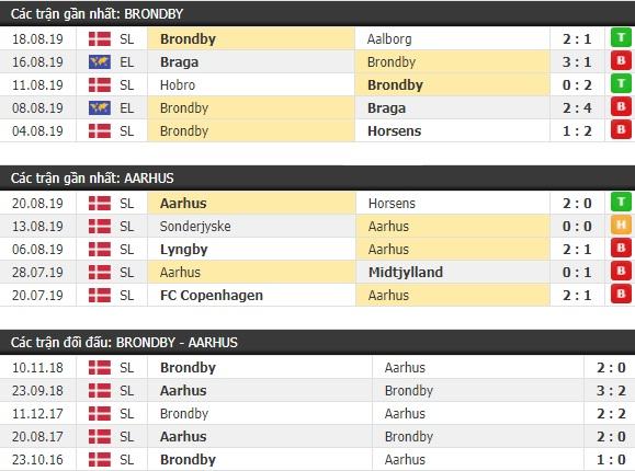 Thành tích và kết quả đối đầu Brondby vs Aarhus