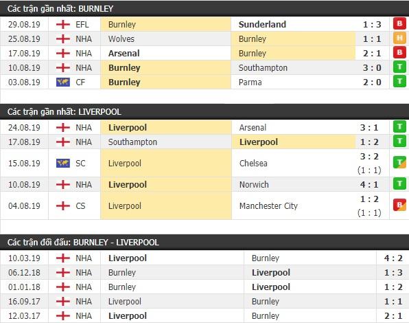 Thành tích và kết quả đối đầu Burnley vs Liverpool