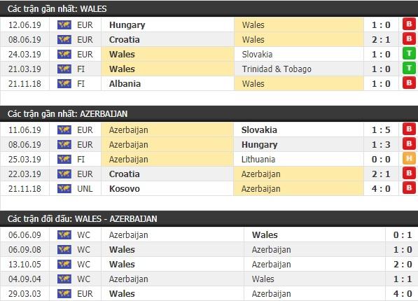 Thành tích và kết quả đối đầu Xứ Wales vs Azerbaijan