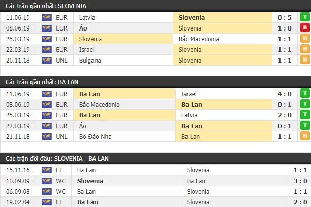 Thành tích và kết quả đối đầu Slovenia vs Ba Lan