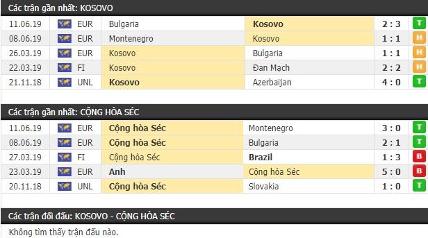 Thành tích và kết quả đối đầu Kosovo vs CH Séc