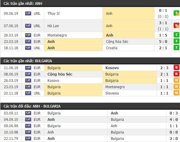 Thành tích và kết quả đối đầu Anh vs Bulgaria