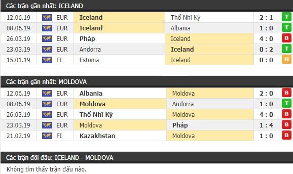 Thành tích và kết quả đối đầu Iceland vs Moldova