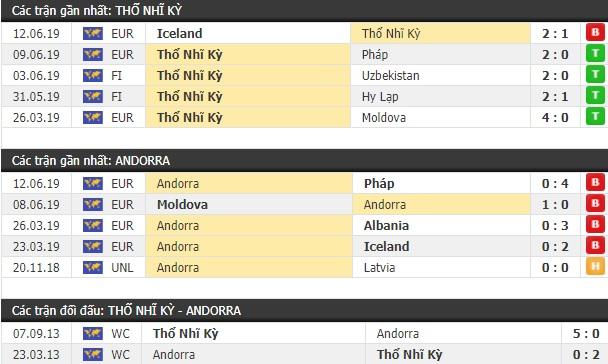Thành tích và kết quả đối đầu Thổ Nhĩ Kỳ vs Andorra