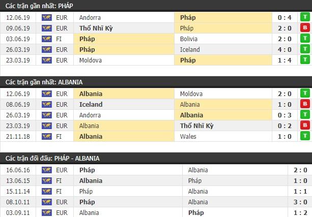 Thành tích và kết quả đối đầu Pháp vs Albania
