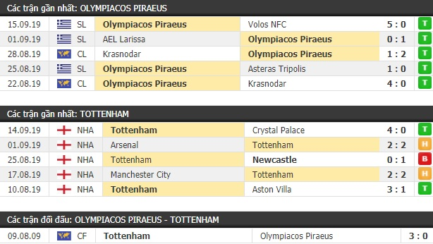 Thành tích và kết quả đối đầu Olympiacos Piraeus vs Tottenham