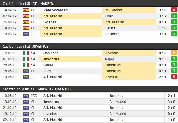 Thành tích và kết quả đối đầu Atletico Madrid vs Juventus