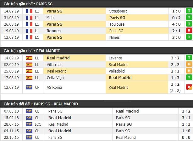 Thành tích và kết quả đối đầu Paris SG vs Real Madrid