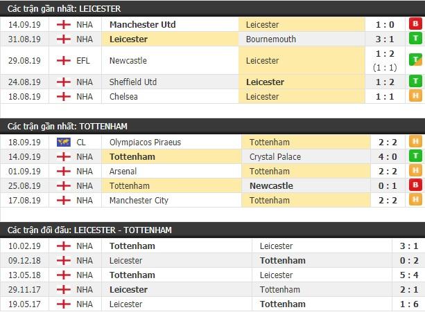 Thành tích và kết quả đối đầu Leicester vs Tottenham
