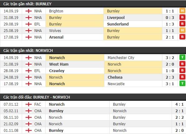 Thành tích và kết quả đối đầu Burnley vs Norwich