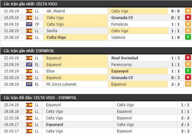 Thành tích và kết quả đối đầu Celta Vigo vs Espanyol