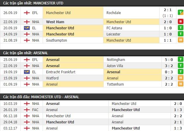 Thành tích và kết quả đối đầu Manchester United vs Arsenal
