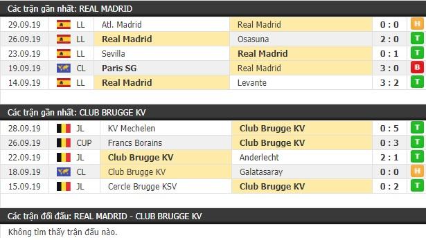 Thành tích và kết quả đối đầu Real Madrid vs Club Brugge