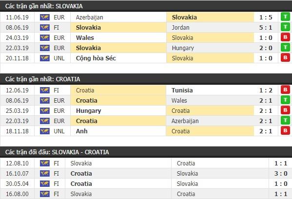 Thành tích và kết quả đối đầu Slovakia vs Croatia
