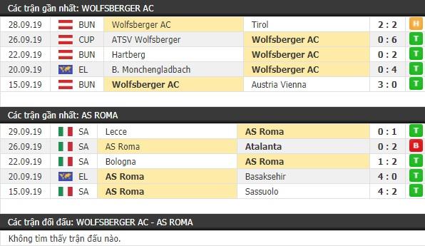Thành tích và kết quả đối đầu Wolfsberger vs AS Roma