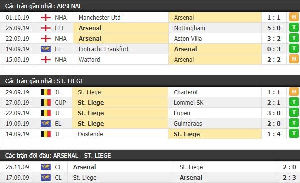 Thành tích và kết quả đối đầu Arsenal vs St Liege