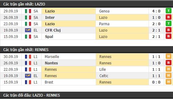 Thành tích và kết quả đối đầu Lazio vs Rennes