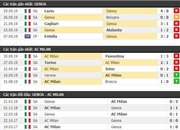 Thành tích và kết quả đối đầu Genoa vs AC Milan