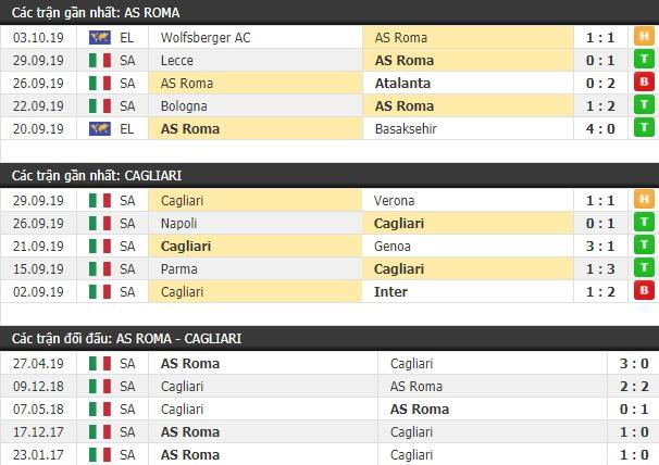 Thành tích và kết quả đối đầu AS Roma vs Cagliari
