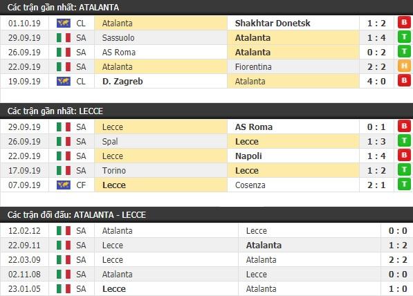 Thành tích và kết quả đối đầu Atalanta vs Lecce