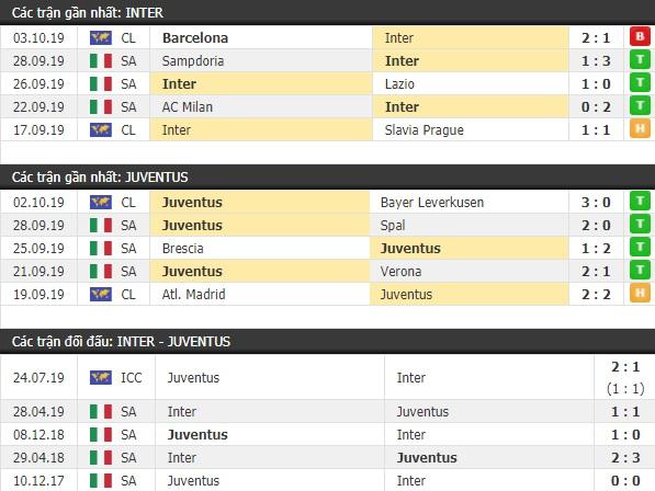 Thành tích và kết quả đối đầu Inter Milan vs Juventus