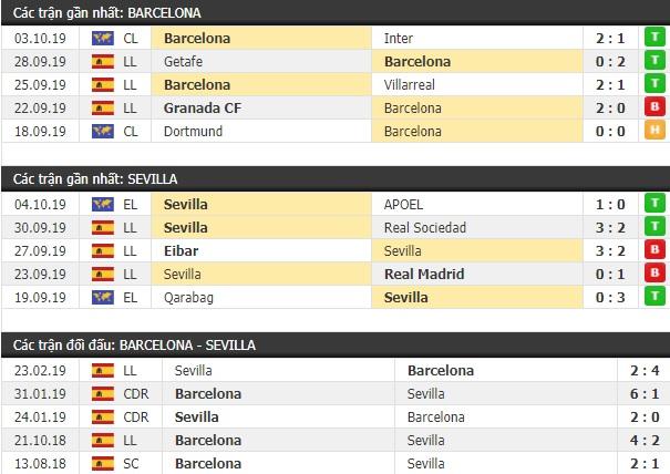 Thành tích và kết quả đối đầu Barcelona vs Sevilla