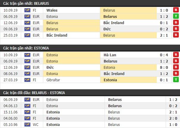 Thành tích và kết quả đối đầu Belarus vs Estonia