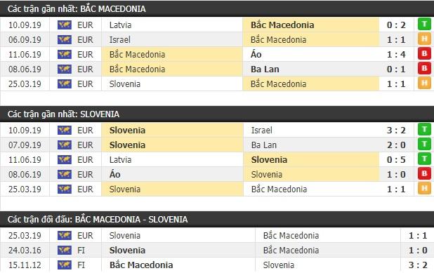 Thành tích và kết quả đối đầu Macedonia vs Slovenia