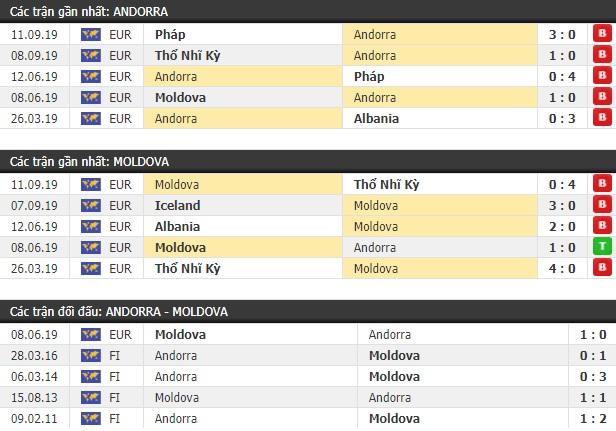Thành tích và kết quả đối đầu Andorra vs Moldova