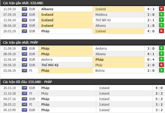 Thành tích và kết quả đối đầu Iceland vs Pháp