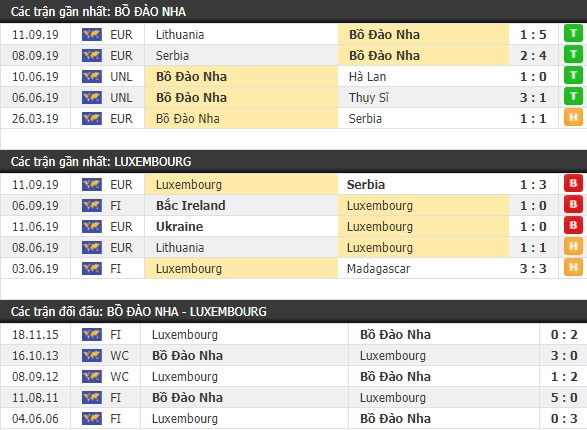 Thành tích và kết quả đối đầu Bồ Đào Nha vs Luxembourg