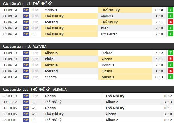 Thành tích và kết quả đối đầu Thổ Nhĩ Kỳ vs Albania
