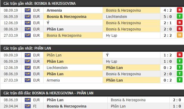 Thành tích và kết quả đối đầu Bosnia Herzegovina vs Phần Lan