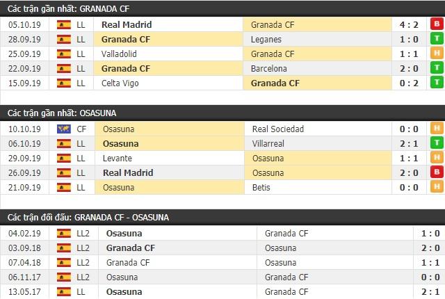 Thành tích và kết quả đối đầu Granada vs Osasuna
