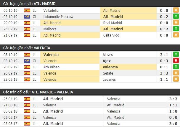 Thành tích và kết quả đối đầu Atletico Madrid vs Valencia