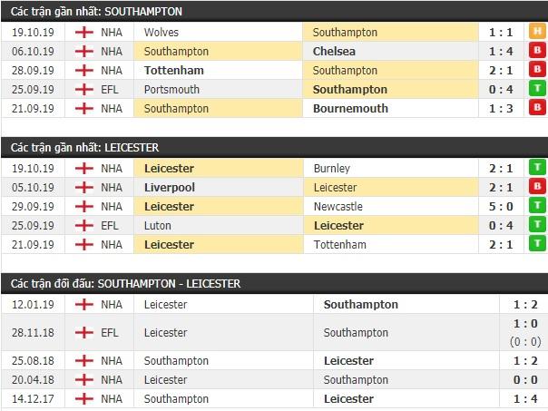 Thành tích và kết quả đối đầu Southampton vs Leicester