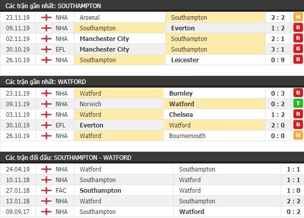 Thành tích và kết quả đối đầu Southampton vs Watford
