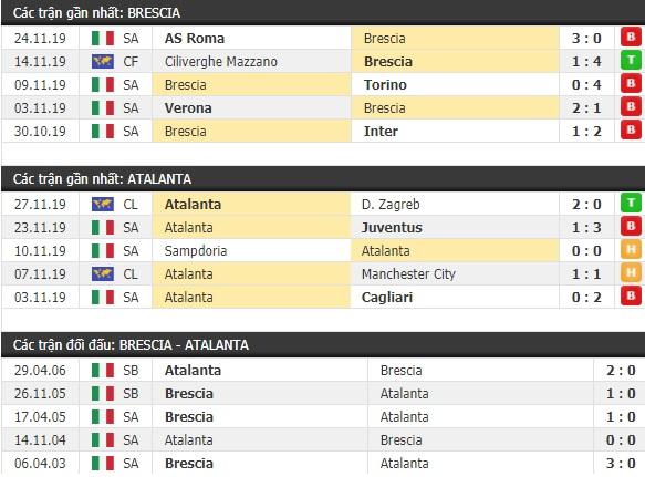 Thành tích và kết quả đối đầu Brescia vs Atalanta