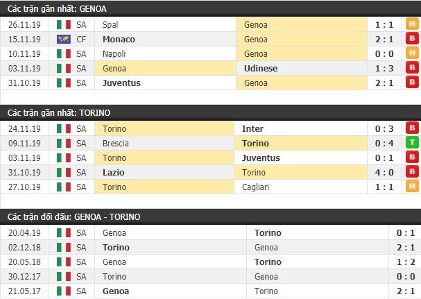 Thành tích và kết quả đối đầu Genoa vs Torino