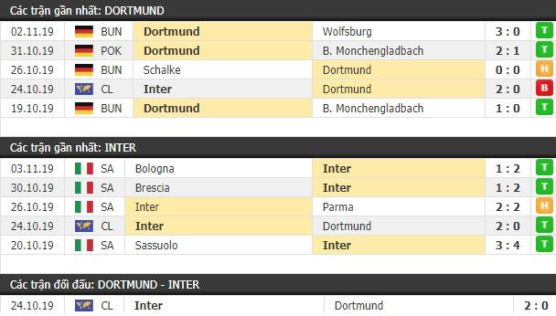 Thành tích và kết quả đối đầu Dortmund vs Inter Milan