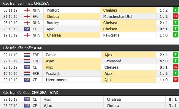 Thành tích và kết quả đối đầu Chelsea vs Ajax