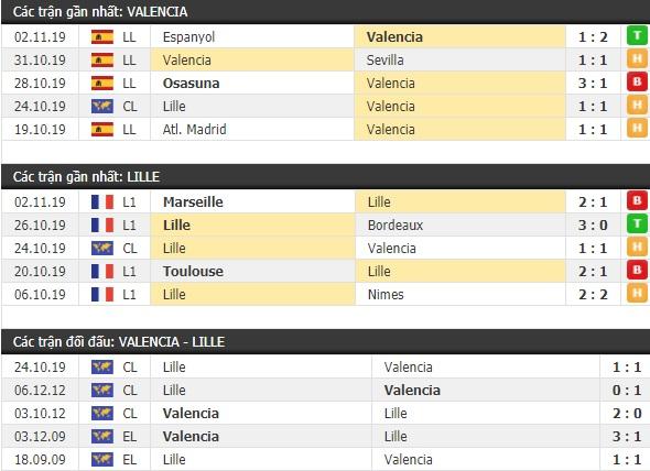 Thành tích và kết quả đối đầu Valencia vs Lille