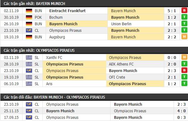 Thành tích và kết quả đối đầu Bayern Munich vs Olympiacos Piraeus