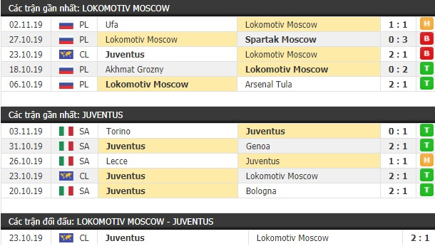 Thành tích và kết quả đối đầu Lokomotiv Moscow vs Juventus