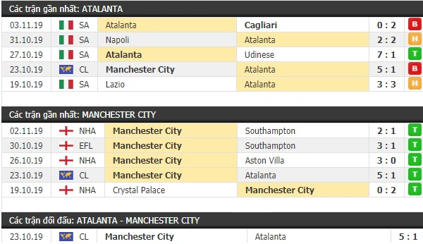 Thành tích và kết quả đối đầu Atalanta vs Man City